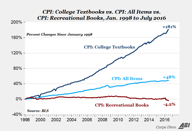 textbook costs rising _AEI