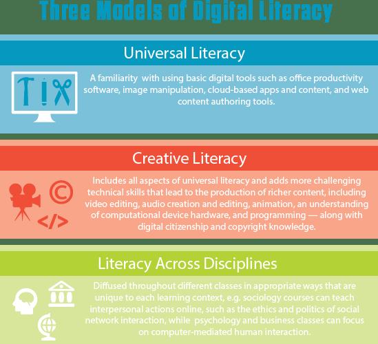 3 digital literacy models