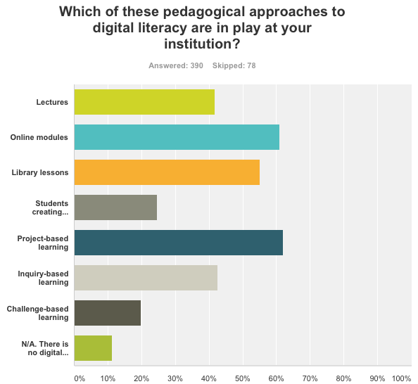 dl-survey-pedagogies