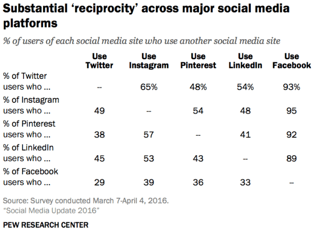 Using multiple social media platforms, Pew 2016