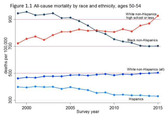 deaths by race and edu 2000-2015_Case and Deaton