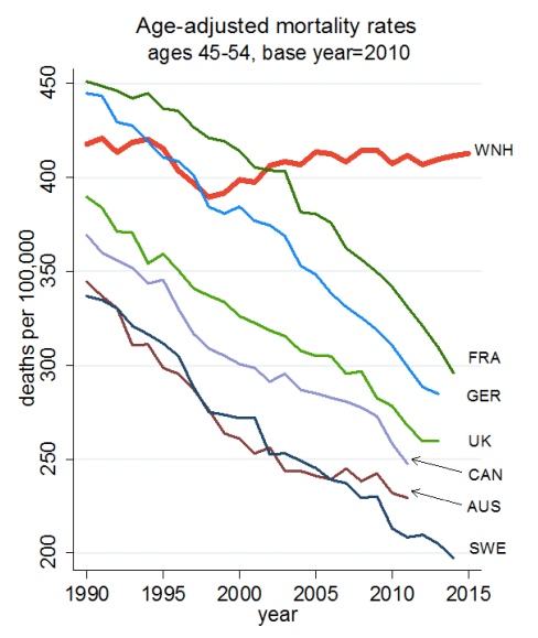 deaths middle aged 1990-2015 international