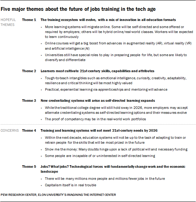 The Future Of Jobs And Education A New Pew Study Bryan