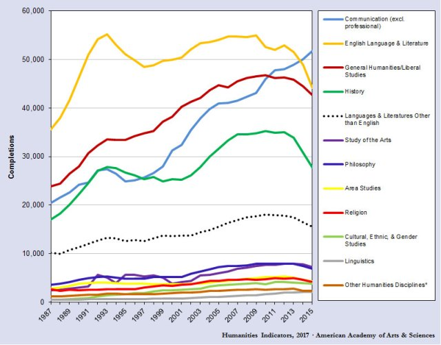 humanities degrees by major to 2015