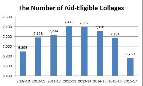 colleges getting federal aid