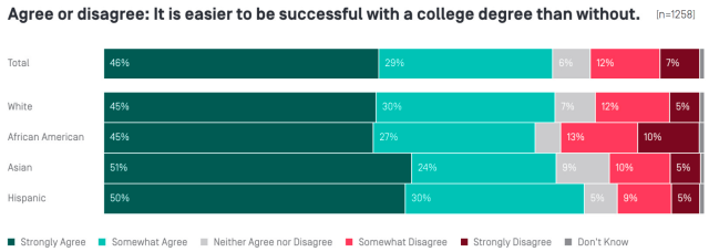 New American succeed in college chart