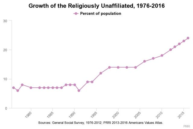 religiously unaffiliated 1976-20167