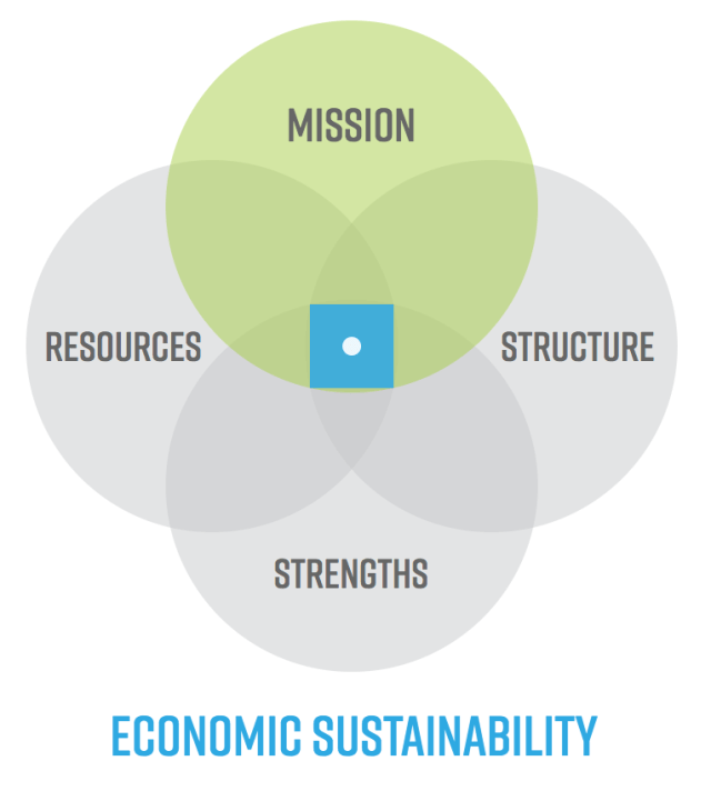 mission resources structure strengths