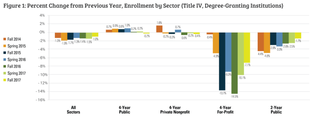 Enrollments from fall 2014 to 2017.