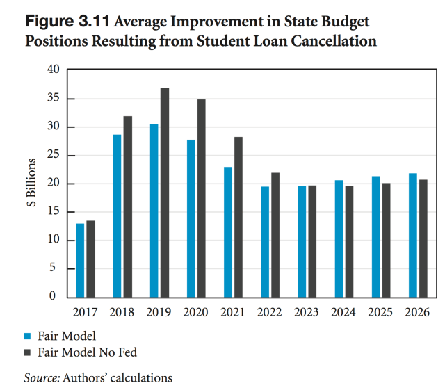 Debt Cancellation: state budgets