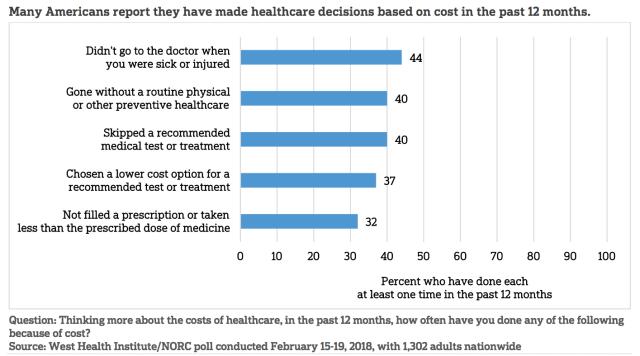 Americans avoiding health care_ West Health