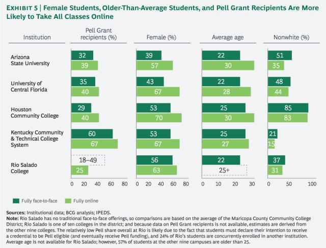 ASU study: diversity graph