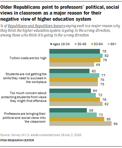 Pew_FT_18.07.26_HigherEd_older-republicans