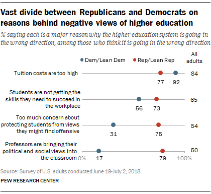 Pew_FT_18.07.26_HigherEd_vast-divide-between-reps-dems