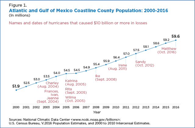 Census data Atlantic Gulf coasts 2000-2016