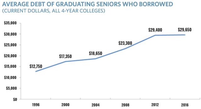 Student debt 1996-2016_TICAS