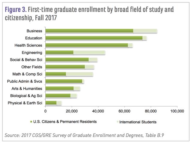 2017 grad program majors and national status