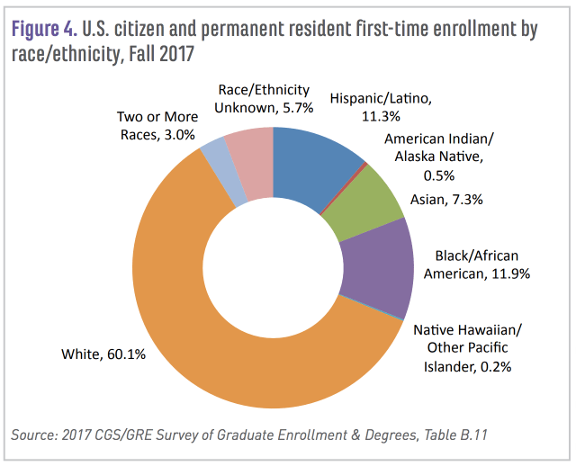 US grad students by race