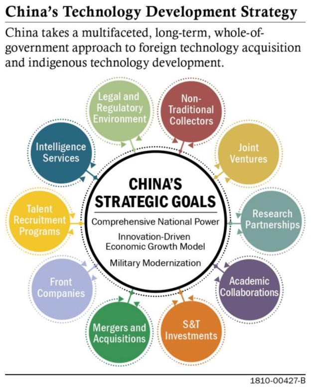 China tech development strategy_2019