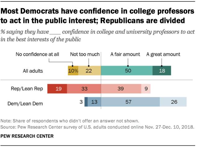 attitudes towards college professors_Pew 2019