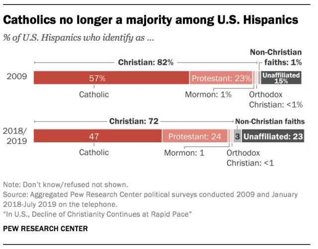 Hispanic religion_2009-2019_Pew