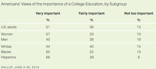 Americans view college edu_2013-2019 by gender and race