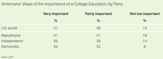 Americans view college edu_2013-2019 by party