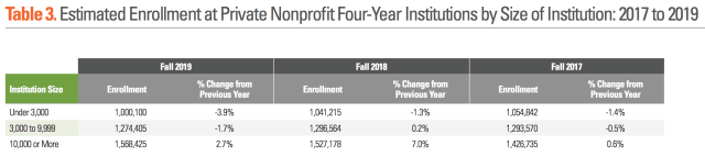 enrollment 2017-2019_by size