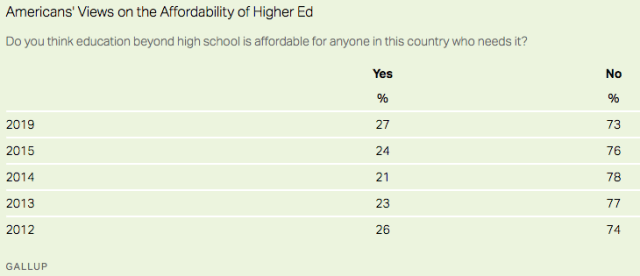 higher ed affordable_Gallup2020