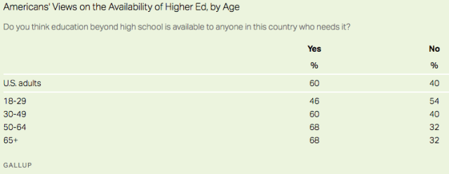 higher ed availability by age_Gallup2020