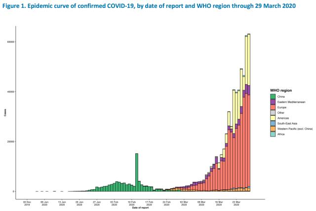 coronavirus epidemic curve 2020 March 29 WHO