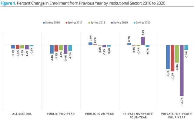 enrollment 2016-2020 spring_NSCRC