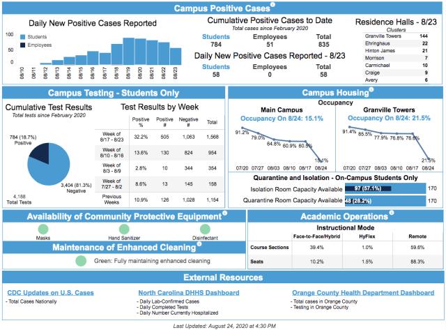 coronavirus UNC Chapel Hill dashboard 2020 Aug 25