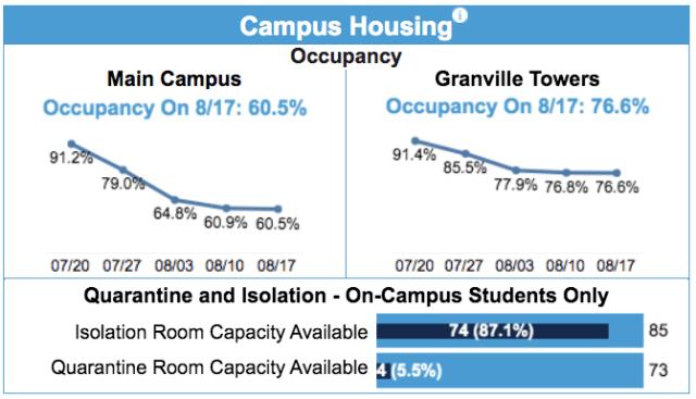 coronavirus UNC-Chapel Hill dashboard_housing 2020 Augst 17