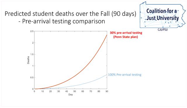 coronavirus_Penn State_faculty model for student deaths_2020 August 18