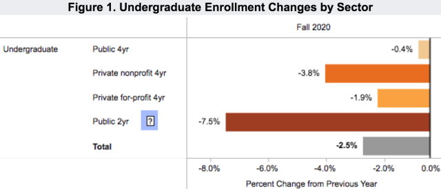 enrollment 2020 fall undergrad by sector_Clearinghouse