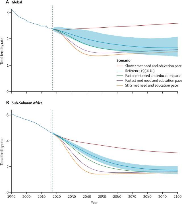 fertility rate 1990-2100 Vortel et al