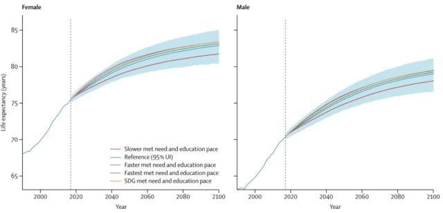life expectancy 2000-2100 Volset et al