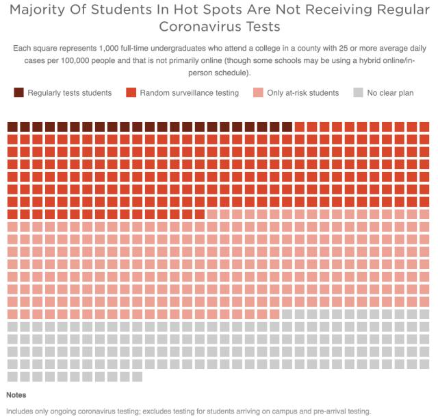 coronavirus colleges fall testing hot spots 2020 Oct 6_NPR