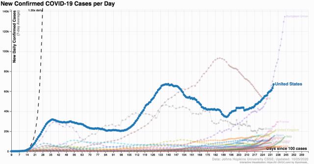 coronavirus world spread-US_2020 October 25_91-DIVOC