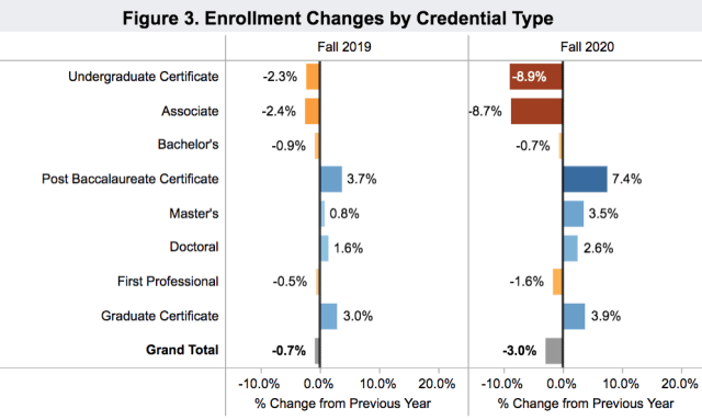 enrollment by degree 2020 fall_Clearinghouse 2020 Oct 15