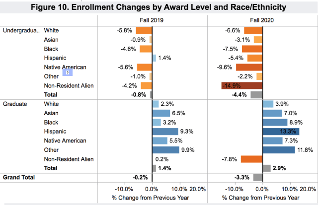 enrollment US degrees by race_2020 Novv 18_Clearinghouse
