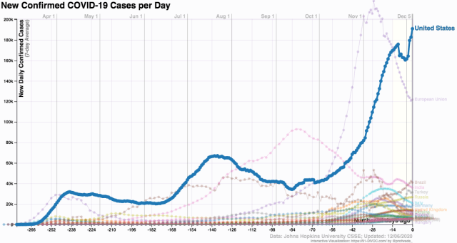 coronavirus infections by nation-US 2020 Dec 6__91-DIVOC