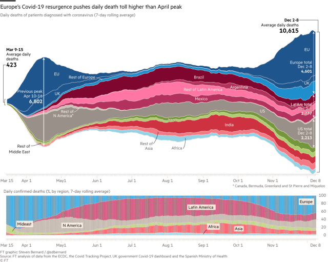 coronavirus world spread Financial Times 2020 Dec 13