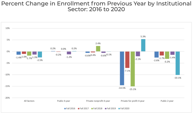 enrollment 2016-2020 by sector_Clearinghouse