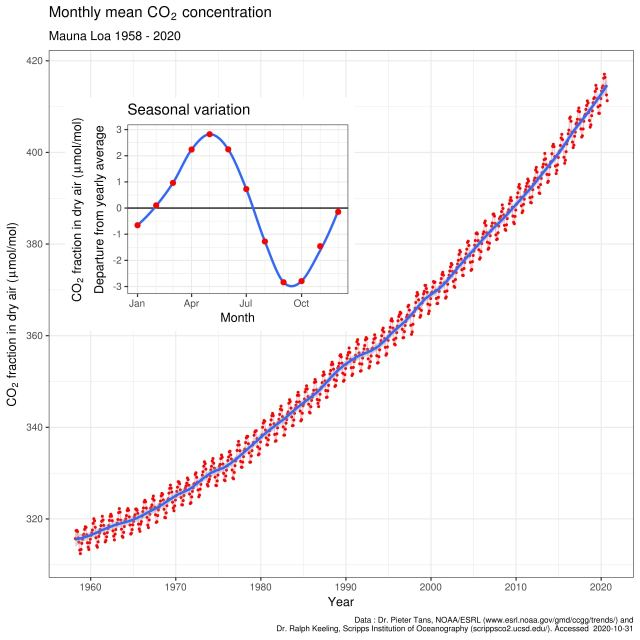 Mauna_Loa_CO2_monthly_mean_concentration (1)