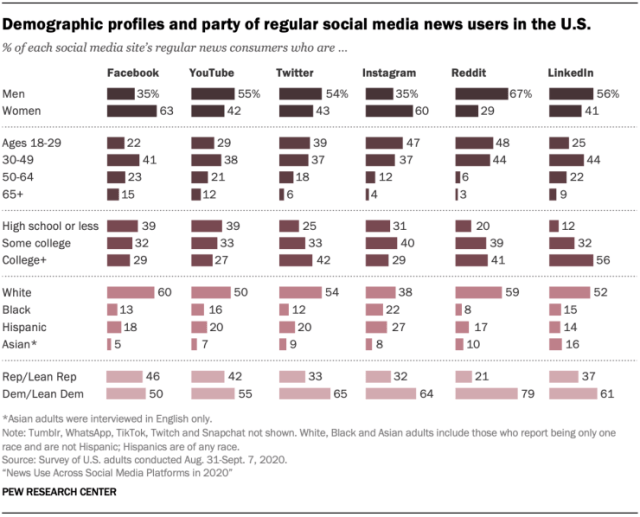 social media for news by demographic Pew 2021 Jan