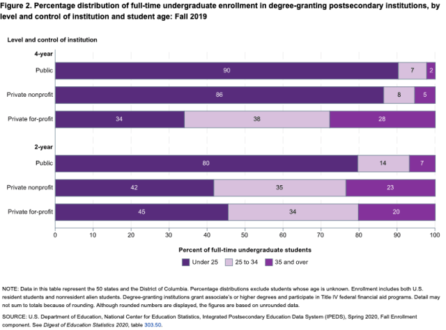 students full time by age 2019_NCES