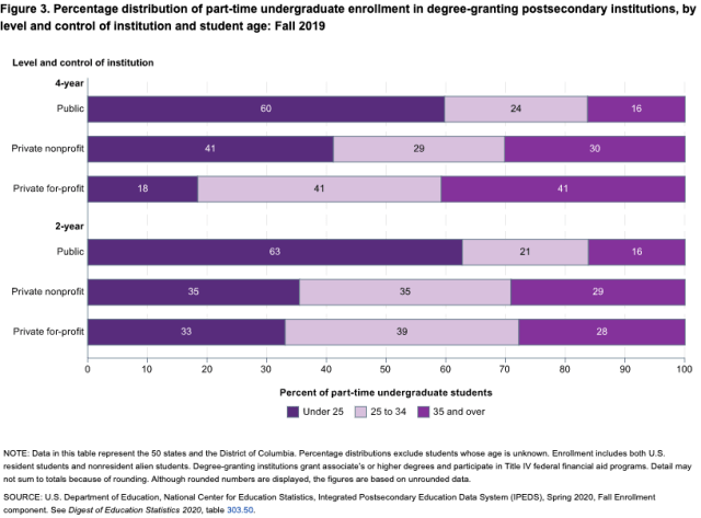 students part time by age NCES