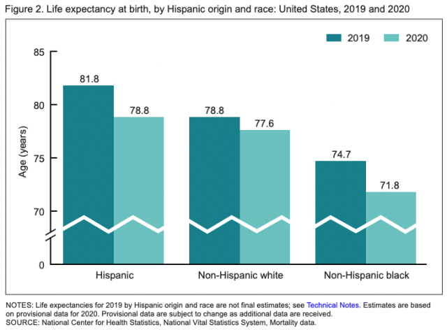 CDC life expectancy US by race 2021 July